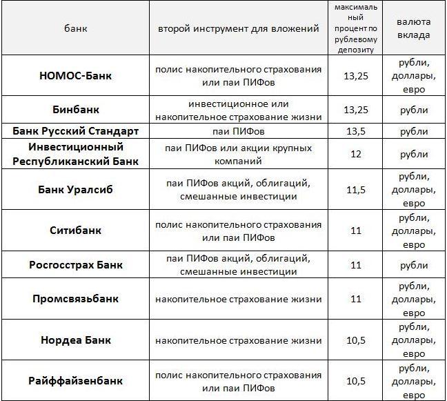 Структурные продукты - рейтинг